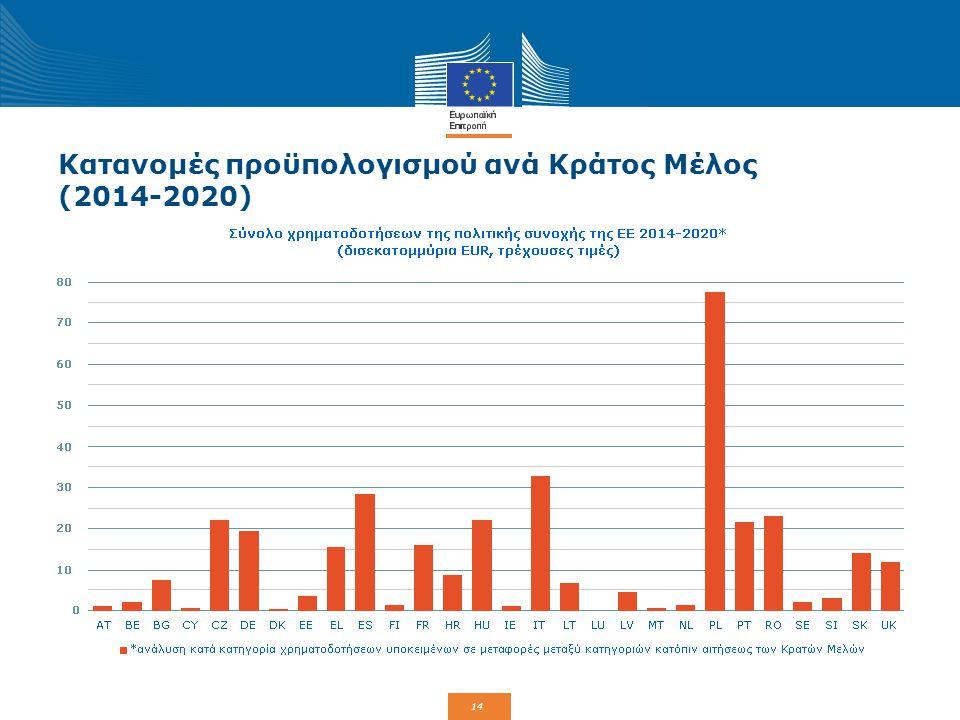 14 Κατανομές προϋπολογισμού ανά Κράτος Μέλος (2014-2020)