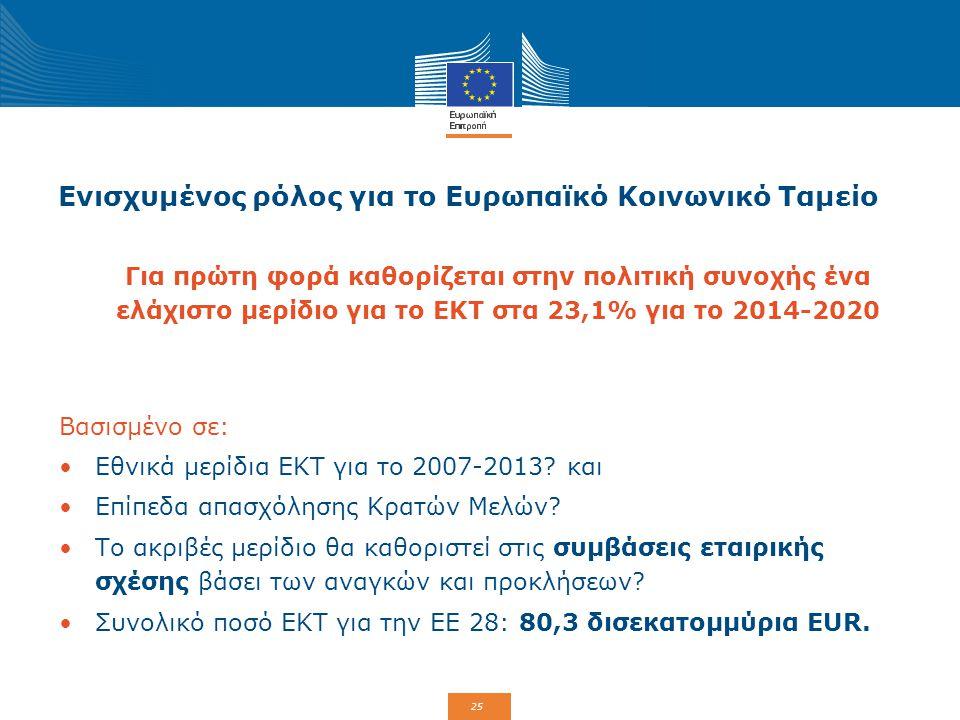 25 Ενισχυμένος ρόλος για το Ευρωπαϊκό Κοινωνικό Ταμείο Για πρώτη φορά καθορίζεται στην πολιτική συνοχής ένα ελάχιστο μερίδιο για το ΕΚΤ στα 23,1% για