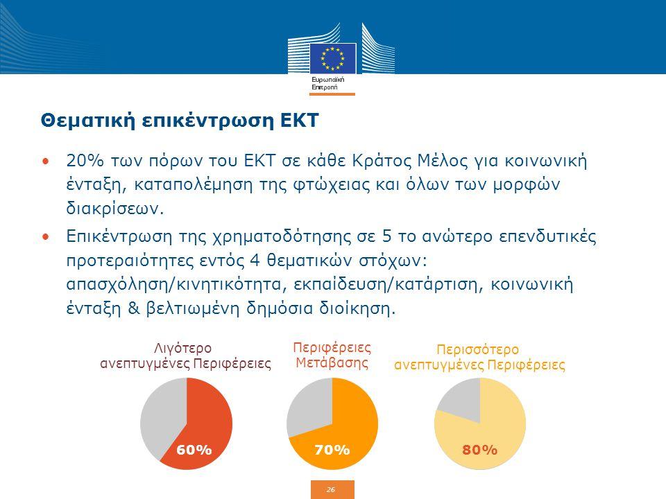 26 Θεματική επικέντρωση ΕΚΤ 20% των πόρων του ΕΚΤ σε κάθε Κράτος Μέλος για κοινωνική ένταξη, καταπολέμηση της φτώχειας και όλων των μορφών διακρίσεων.