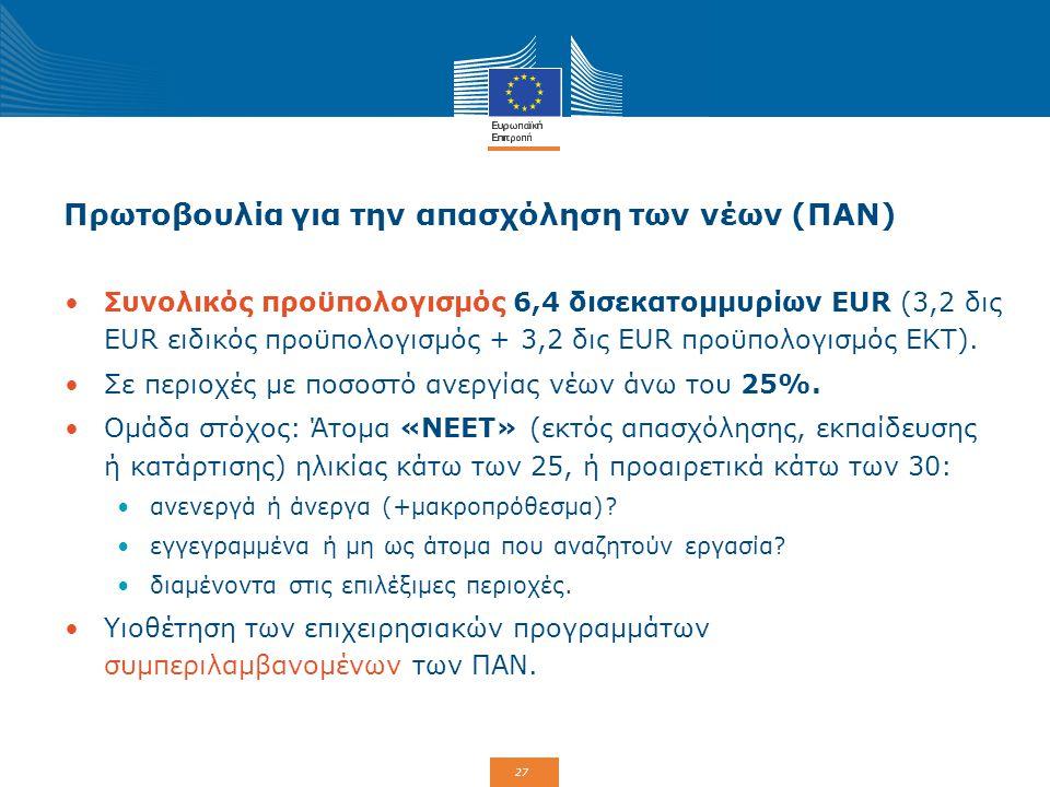 27 Πρωτοβουλία για την απασχόληση των νέων (ΠΑΝ) Συνολικός προϋπολογισμός 6,4 δισεκατομμυρίων EUR (3,2 δις EUR ειδικός προϋπολογισμός + 3,2 δις EUR πρ