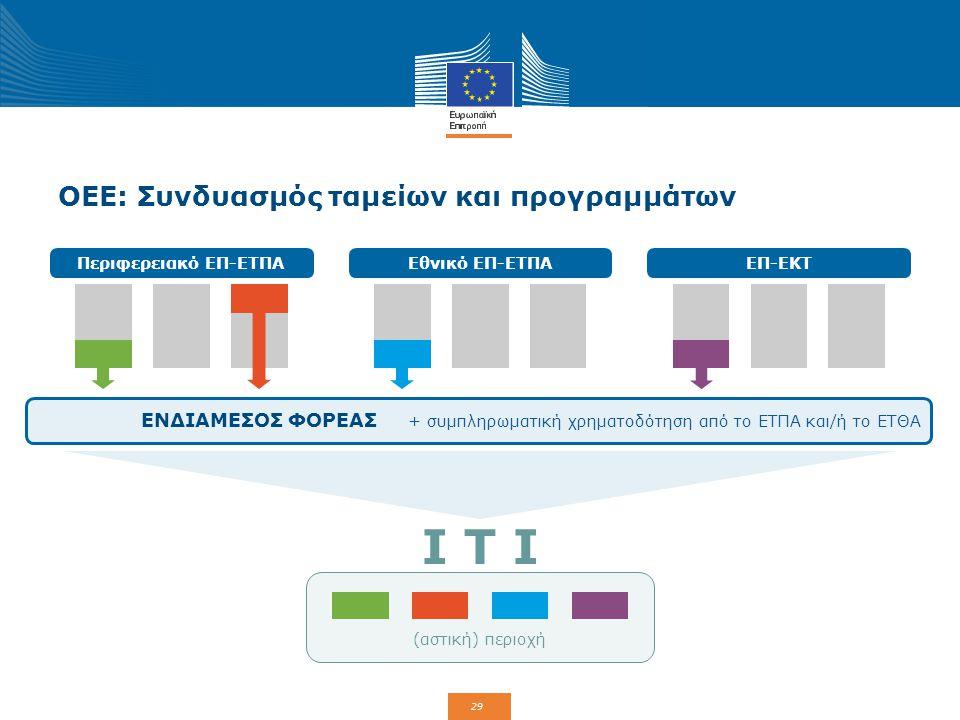 29 ΟΕΕ: Συνδυασμός ταμείων και προγραμμάτων Περιφερειακό ΕΠ-ΕΤΠΑΕθνικό ΕΠ-ΕΤΠΑΕΠ-ΕΚΤ ΕΝΔΙΑΜΕΣΟΣ ΦΟΡΕΑΣ + συμπληρωματική χρηματοδότηση από το ΕΤΠΑ και/