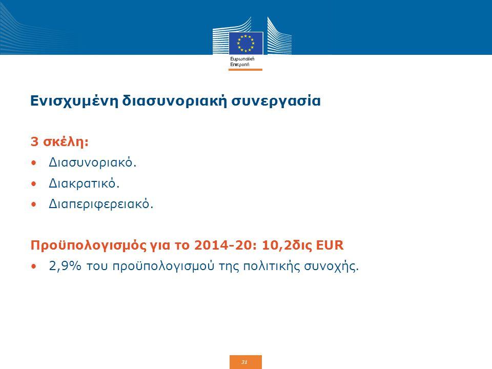 31 Ενισχυμένη διασυνοριακή συνεργασία 3 σκέλη: Διασυνοριακό. Διακρατικό. Διαπεριφερειακό. Προϋπολογισμός για το 2014-20: 10,2δις EUR 2,9% του προϋπολο