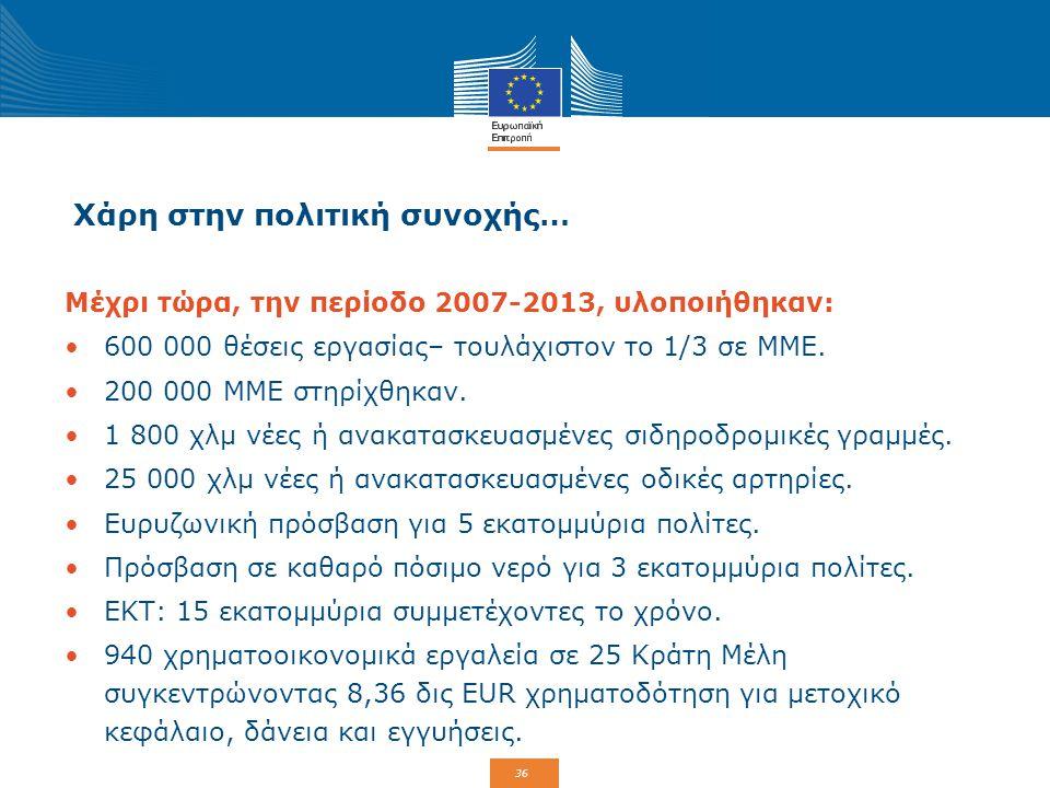 36 Χάρη στην πολιτική συνοχής… Μέχρι τώρα, την περίοδο 2007-2013, υλοποιήθηκαν: 600 000 θέσεις εργασίας– τουλάχιστον το 1/3 σε ΜΜΕ. 200 000 ΜΜΕ στηρίχ