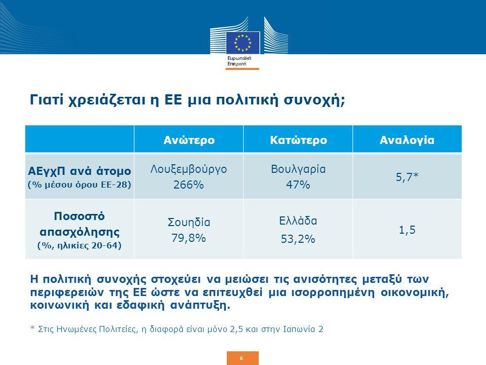 6 Γιατί χρειάζεται η ΕΕ μια πολιτική συνοχή; ΑνώτεροΚατώτεροΑναλογία ΑΕγχΠ ανά άτομο (% μέσου όρου ΕΕ-28) Λουξεμβούργο 266% Βουλγαρία 47% 5,7* Ποσοστό