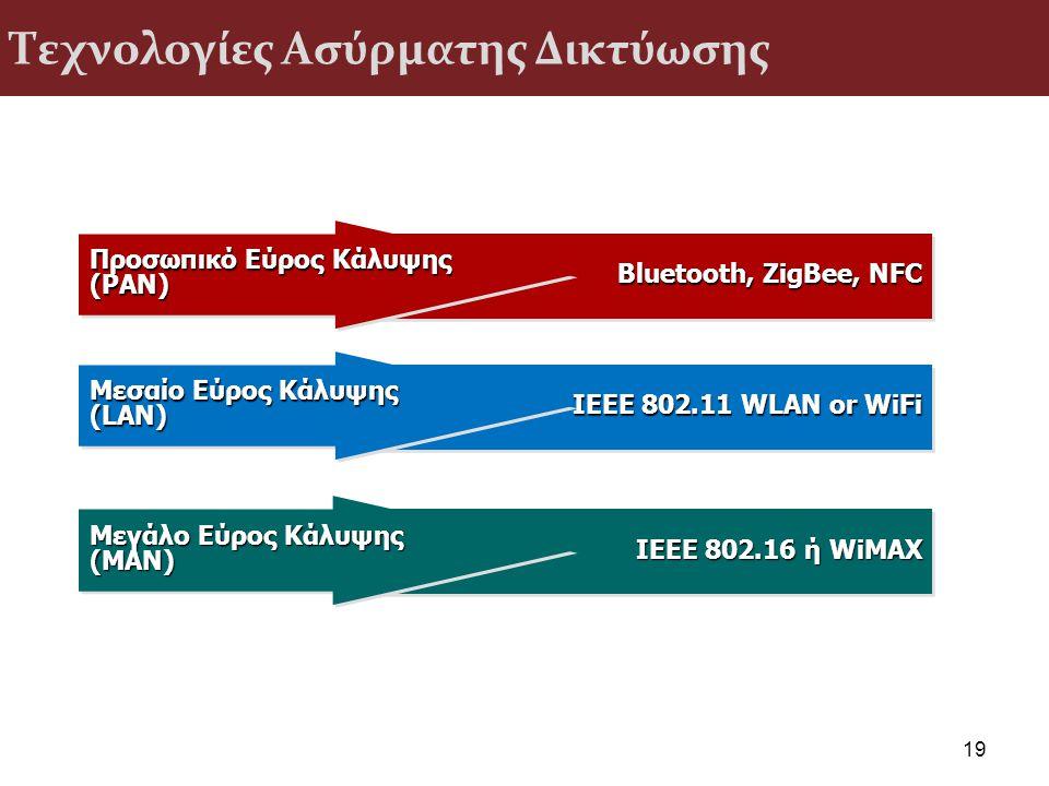 Τεχνολογίες Ασύρματης Δικτύωσης 19 IEEE 802.11 WLAN or WiFi Μεσαίο Εύρος Κάλυψης (LAN) (LAN) ΙΕΕΕ 802.16 ή WiMAX Μεγάλο Εύρος Κάλυψης (MAN) (MAN) Blue
