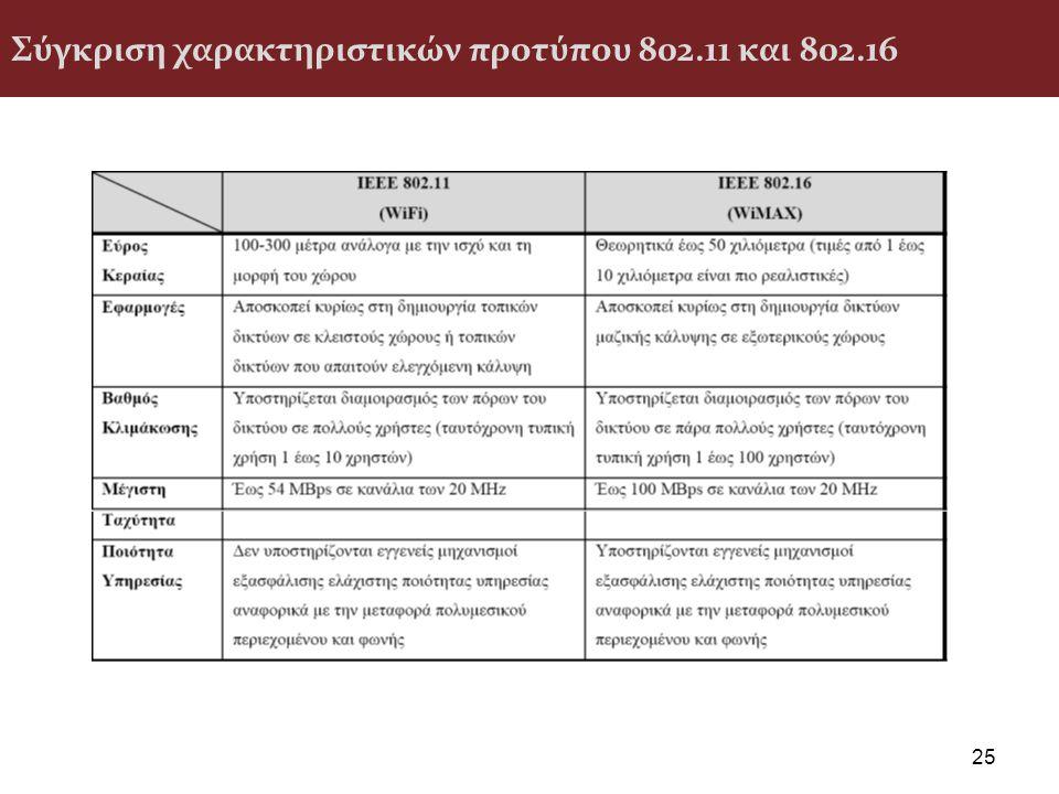 Σύγκριση χαρακτηριστικών προτύπου 802.11 και 802.16 25