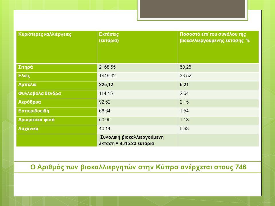 Κυριότερες καλλιέργειες Εκτάσεις (εκτάρια) Ποσοστό επί του συνόλου της βιοκαλλιεργούμενης έκτασης % Σιτηρά2168,5550,25 Ελιές1446,3233,52 Αμπέλια225,125,21 Φυλλοβόλα δένδρα114,152,64 Ακρόδρυα92,622,15 Εσπεριδοειδή66,641,54 Αρωματικά φυτά50,901,18 Λαχανικά40,140,93 Συνολική βιοκαλλιεργούμενη έκταση = 4315.23 εκτάρια Ο Αριθμός των βιοκαλλιεργητών στην Κύπρο ανέρχεται στους 746