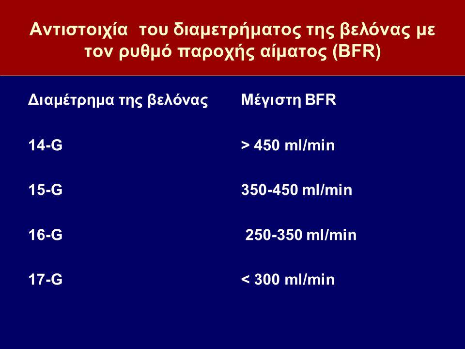 Αντιστοιχία του διαμετρήματος της βελόνας με τον ρυθμό παροχής αίματος (BFR) Διαμέτρημα της βελόνας 14-G 15-G 16-G 17-G Μέγιστη BFR > 450 ml/min 350-4