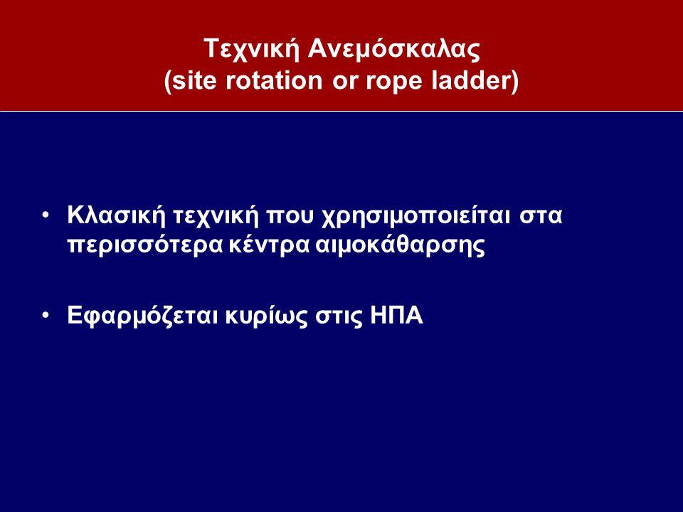 Τεχνική Ανεμόσκαλας (site rotation or rope ladder) Κλασική τεχνική που χρησιμοποιείται στα περισσότερα κέντρα αιμοκάθαρσης Εφαρμόζεται κυρίως στις ΗΠΑ