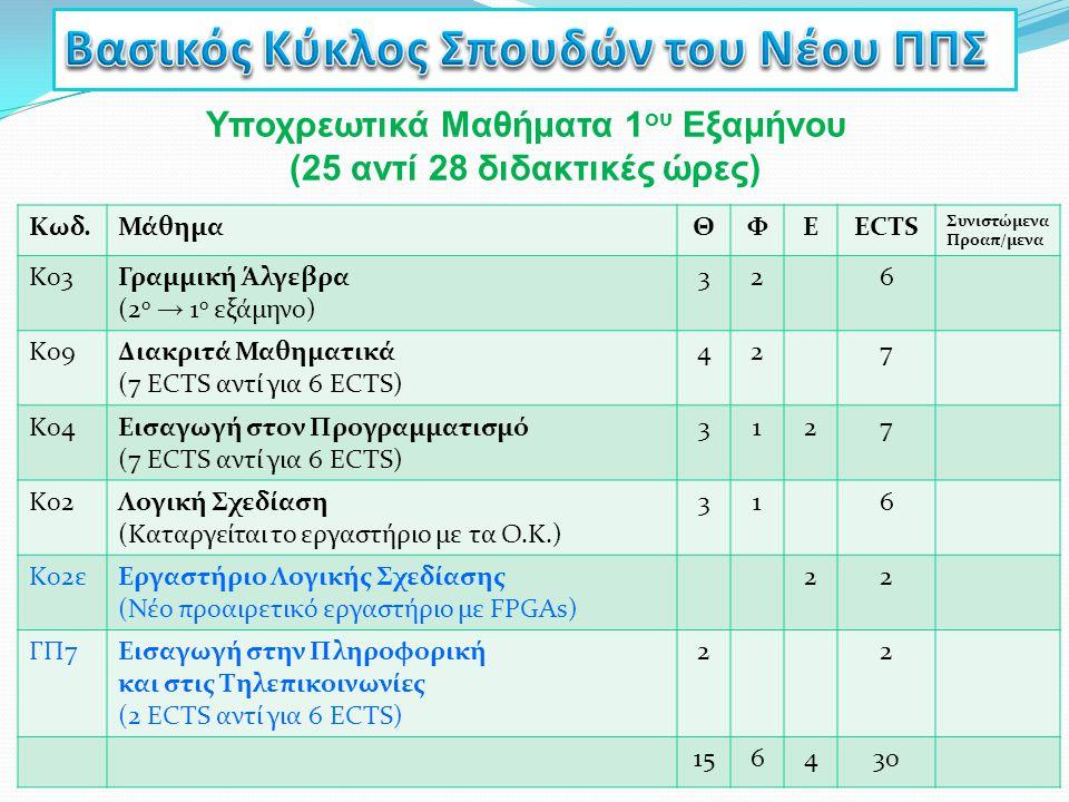Υποχρεωτικά Μαθήματα 1 ου Εξαμήνου (25 αντί 28 διδακτικές ώρες) Κωδ.ΜάθημαΘΦΕECTS Συνιστώμενα Προαπ/μενα Κ03Γραμμική Άλγεβρα (2 ο → 1 ο εξάμηνο) 326 Κ