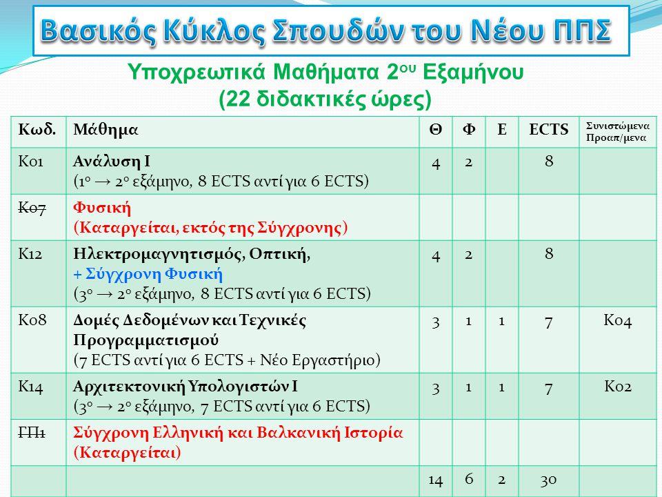 Υποχρεωτικά Μαθήματα 2 ου Εξαμήνου (22 διδακτικές ώρες) Κωδ.ΜάθημαΘΦΕECTS Συνιστώμενα Προαπ/μενα Κ01Ανάλυση Ι (1 ο → 2 ο εξάμηνο, 8 ECTS αντί για 6 EC