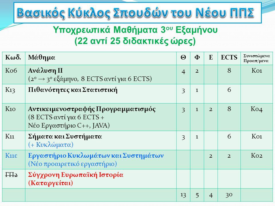 Υποχρεωτικά Μαθήματα 3 ου Εξαμήνου (22 αντί 25 διδακτικές ώρες) Κωδ.ΜάθημαΘΦΕECTS Συνιστώμενα Προαπ/μενα Κ06Ανάλυση ΙΙ (2 ο → 3 ο εξάμηνο, 8 ECTS αντί