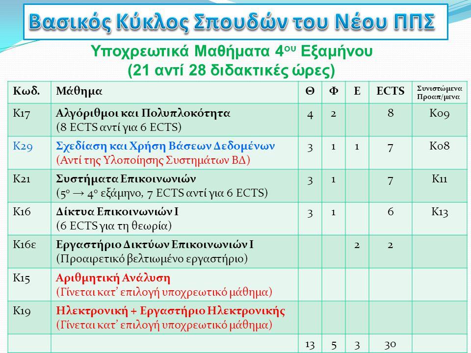 Υποχρεωτικά Μαθήματα 4 ου Εξαμήνου (21 αντί 28 διδακτικές ώρες) Κωδ.ΜάθημαΘΦΕECTS Συνιστώμενα Προαπ/μενα Κ17Αλγόριθμοι και Πολυπλοκότητα (8 ECTS αντί
