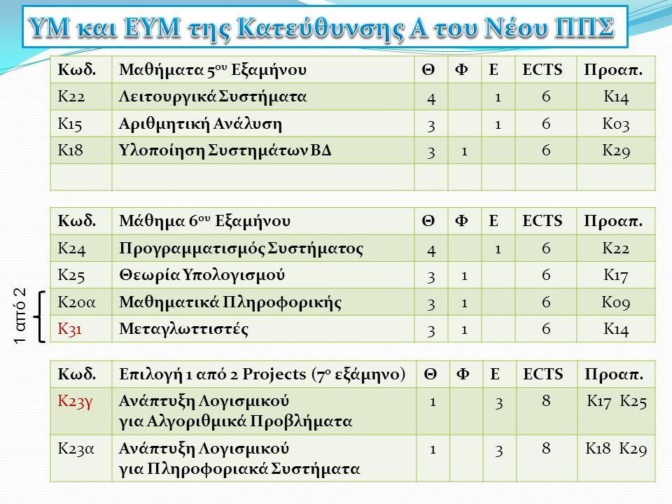 Κωδ.Μαθήματα 5 0υ ΕξαμήνουΘΦΕECTSΠροαπ. Κ22Λειτουργικά Συστήματα416K14 K15Αριθμητική Ανάλυση316K03K03 Κ18Υλοποίηση Συστημάτων ΒΔ316Κ29 Κωδ.Μάθημα 6 0υ