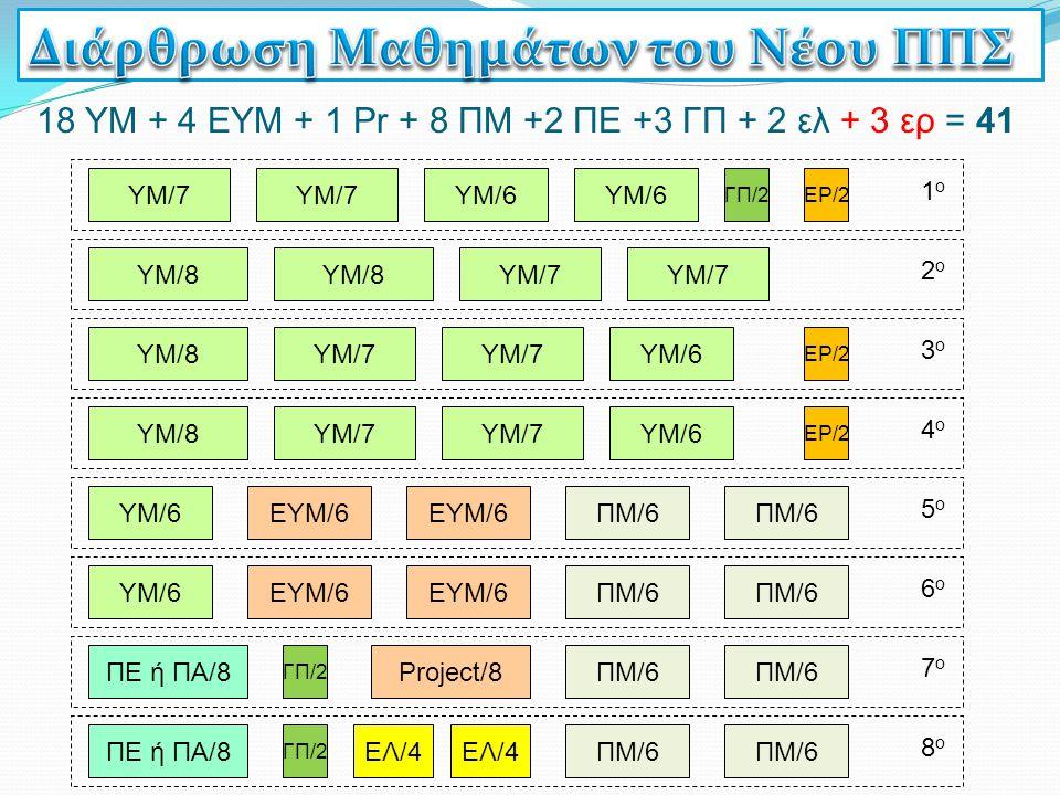 6ο6ο 5ο5ο 18 ΥΜ + 4 ΕΥΜ + 1 Pr + 8 ΠΜ +2 ΠΕ +3 ΓΠ + 2 ελ + 3 ερ = 41 ΓΠ/2 7ο7ο 8ο8ο Project/8 ΕΛ/4 4ο4ο 2ο2ο 1ο1ο 3ο3ο ΥΜ/7 ΥΜ/8 ΥΜ/6 ΕΥΜ/6 ΠΜ/6 ΥΜ/6Ε