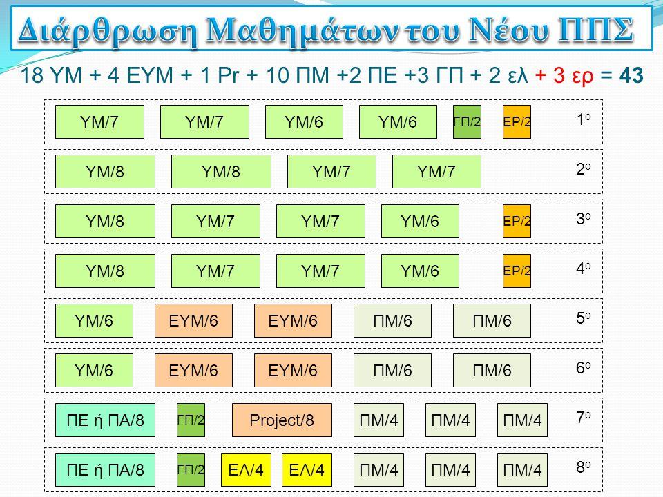 6ο6ο 5ο5ο 18 ΥΜ + 4 ΕΥΜ + 1 Pr + 10 ΠΜ +2 ΠΕ +3 ΓΠ + 2 ελ + 3 ερ = 43 ΓΠ/2 7ο7ο 8ο8ο Project/8 ΕΛ/4 4ο4ο 2ο2ο 1ο1ο 3ο3ο ΥΜ/7 ΥΜ/8 ΥΜ/6 ΕΥΜ/6 ΠΜ/6 ΥΜ/6