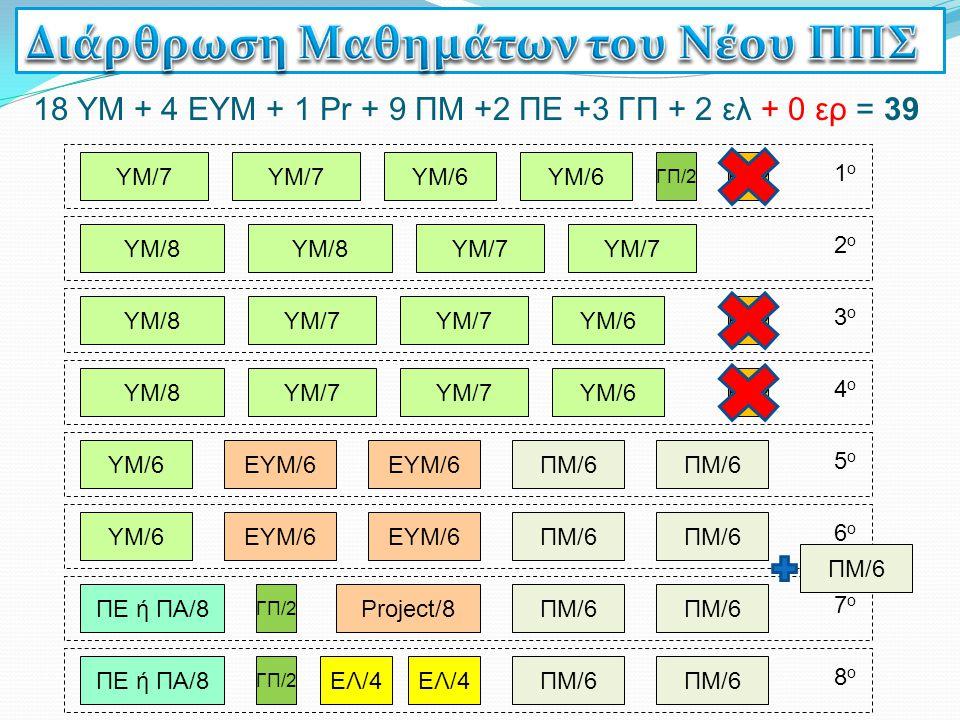 6ο6ο 5ο5ο 18 ΥΜ + 4 ΕΥΜ + 1 Pr + 9 ΠΜ +2 ΠΕ +3 ΓΠ + 2 ελ + 0 ερ = 39 ΓΠ/2 7ο7ο 8ο8ο Project/8 ΕΛ/4 4ο4ο 2ο2ο 1ο1ο 3ο3ο ΥΜ/7 ΥΜ/8 ΥΜ/6 ΕΥΜ/6 ΠΜ/6 ΥΜ/6Ε