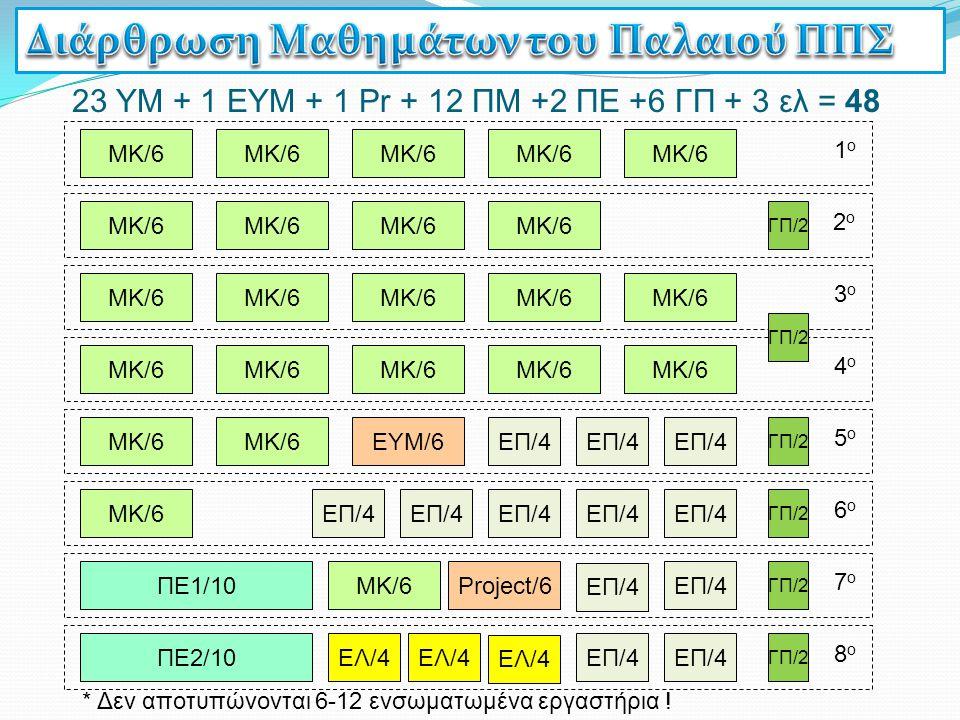 ΕΛ/4 ΠΕ1/10 ΠΕ2/10 7ο7ο 8ο8ο EΠ/4 6ο6ο ΜK/6ΜK/6 5ο5ο ΜK/6ΜK/6 4ο4ο 3ο3ο ΓΠ/2 2ο2ο 1ο1ο ΜK/6ΜK/6ΜK/6ΜK/6 EΠ/4 ΜK/6ΜK/6ΜK/6ΜK/6ΜK/6ΜK/6 ΜK/6ΜK/6ΜK/6ΜK/6