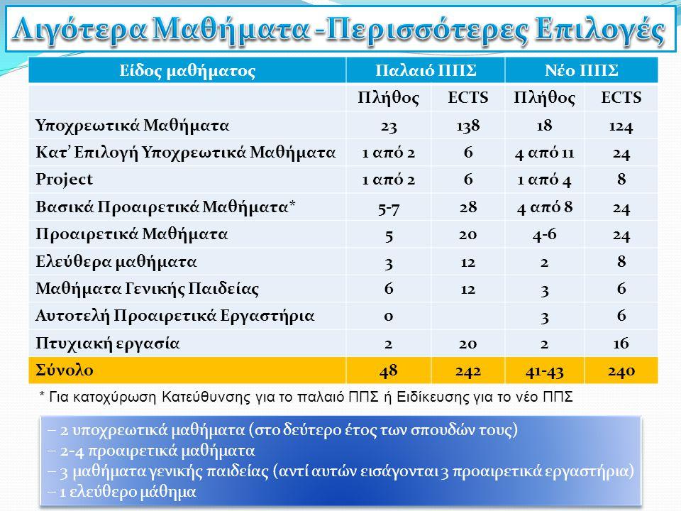 Είδος μαθήματοςΠαλαιό ΠΠΣΝέο ΠΠΣ ΠλήθοςECTSΠλήθοςECTS Υποχρεωτικά Μαθήματα2313818124 Κατ' Επιλογή Υποχρεωτικά Μαθήματα1 από 264 από 1124 Project1 από