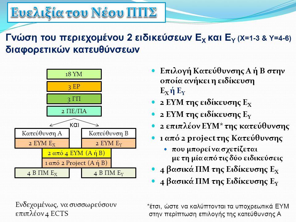 Γνώση του περιεχομένου 2 ειδικεύσεων Ε Χ και Ε Υ (Χ=1-3 & Υ=4-6) διαφορετικών κατευθύνσεων Επιλογή Κατεύθυνσης Α ή Β στην οποία ανήκει η ειδίκευση Ε Χ
