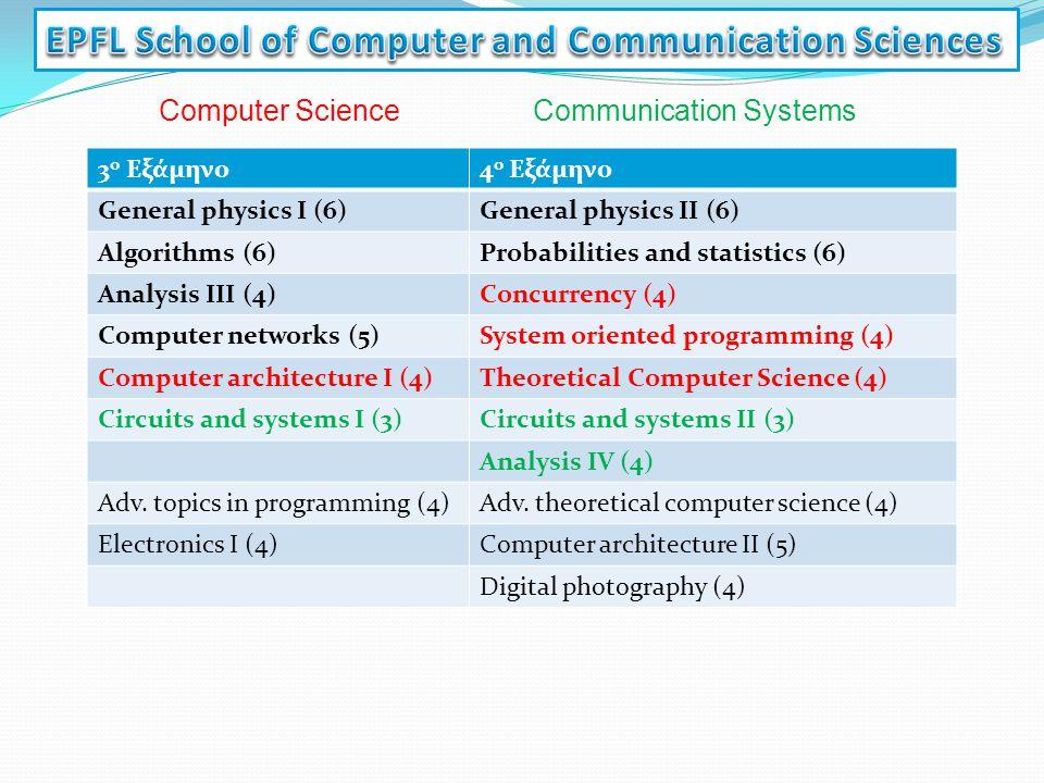 3 ο Εξάμηνο4 ο Εξάμηνο General physics I (6)General physics II (6) Algorithms (6)Probabilities and statistics (6) Analysis III (4)Concurrency (4) Comp