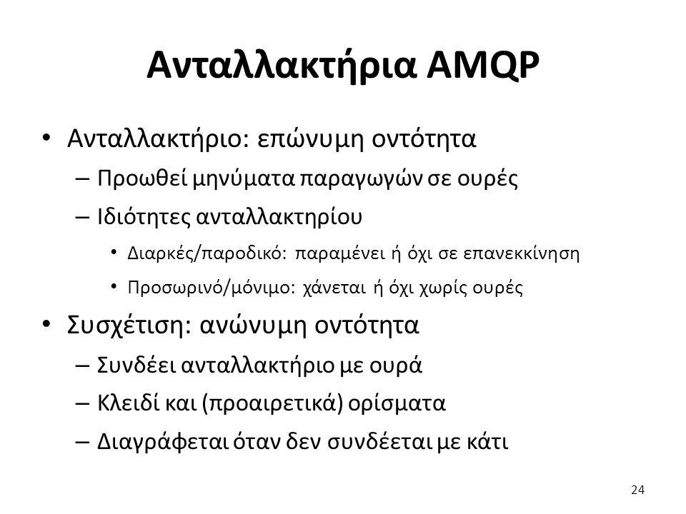 Ανταλλακτήρια AMQP Ανταλλακτήριο: επώνυμη οντότητα – Προωθεί μηνύματα παραγωγών σε ουρές – Ιδιότητες ανταλλακτηρίου Διαρκές/παροδικό: παραμένει ή όχι σε επανεκκίνηση Προσωρινό/μόνιμο: χάνεται ή όχι χωρίς ουρές Συσχέτιση: ανώνυμη οντότητα – Συνδέει ανταλλακτήριο με ουρά – Κλειδί και (προαιρετικά) ορίσματα – Διαγράφεται όταν δεν συνδέεται με κάτι 24