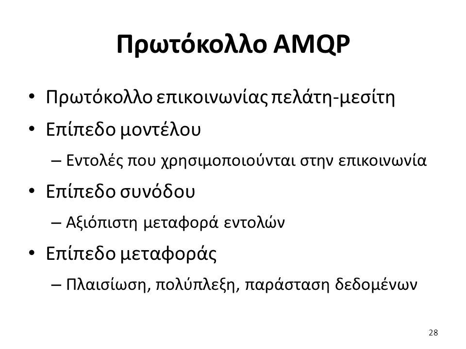 Πρωτόκολλο AMQP Πρωτόκολλο επικοινωνίας πελάτη-μεσίτη Επίπεδο μοντέλου – Εντολές που χρησιμοποιούνται στην επικοινωνία Επίπεδο συνόδου – Αξιόπιστη μεταφορά εντολών Επίπεδο μεταφοράς – Πλαισίωση, πολύπλεξη, παράσταση δεδομένων 28