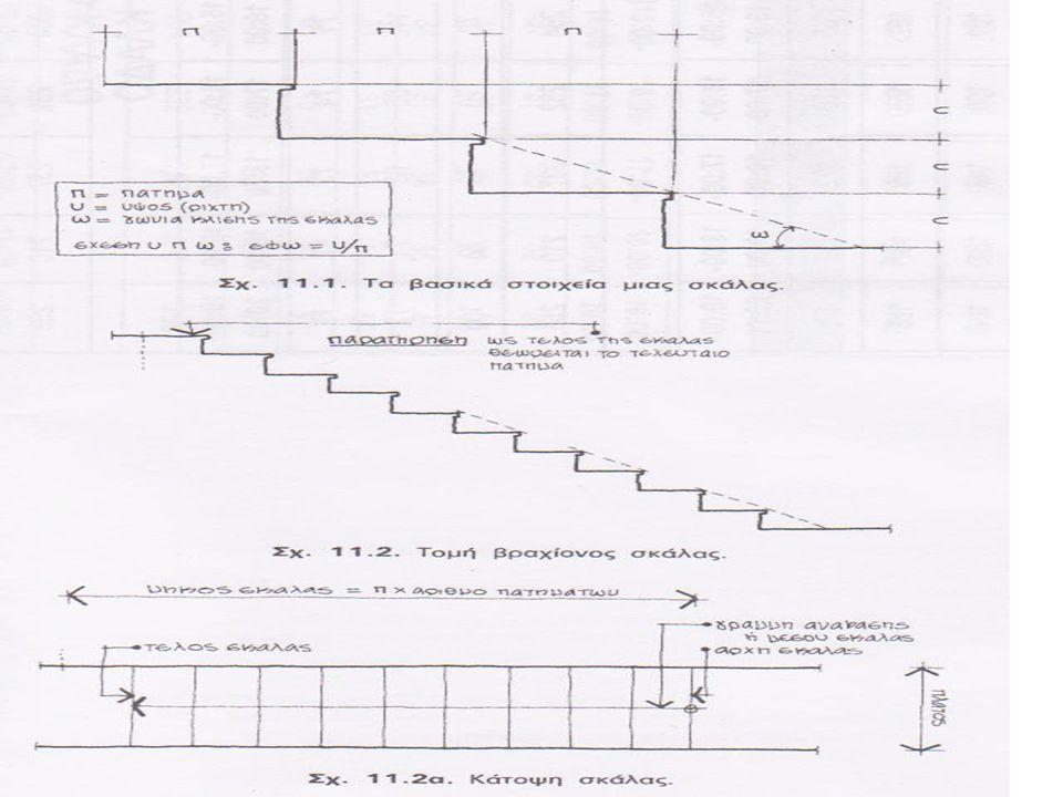 Ανάλογα με  Τον προορισμό τους: Σε εξωτερικές σκάλες (κήπων, πλατειών, εισόδων κτιρίου) Σε κύριες σκάλες Σε βοηθητικές σκάλες  Το βασικό υλικό κατασκευής τους: Σε λίθινες Σε σκάλες από σκυρόδεμα Σε ξύλινες Σε μεταλλικές  Τον τρόπο στήριξής του: Σκάλες σε πρόβολο Σκάλες αμφιέριστες Σκάλες επάνω σε επίχωση Σκάλες αναρτημένες