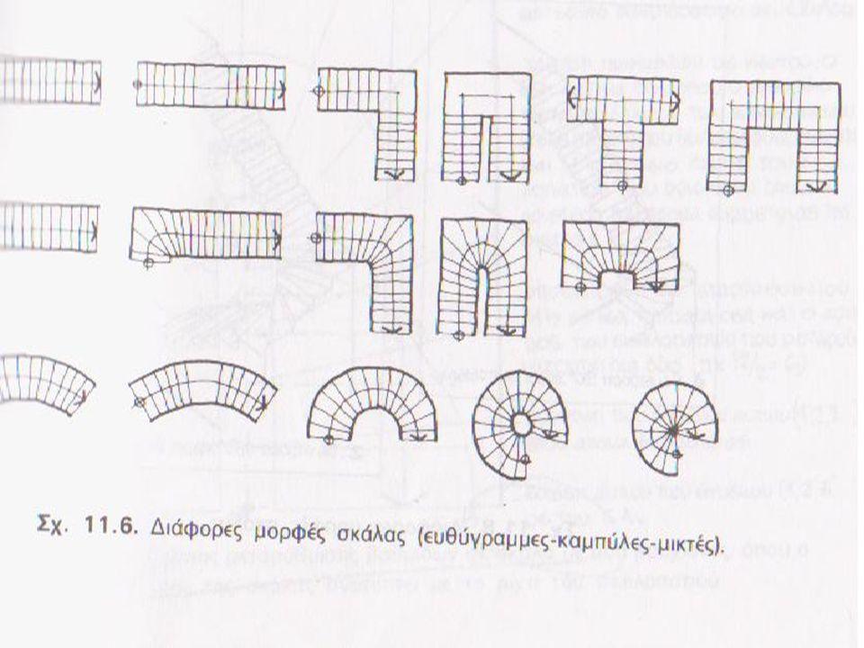  Απαιτήσεις χρήσης 1.Το πλάτος της σκάλας 2. Η μορφή της σκάλας 3.