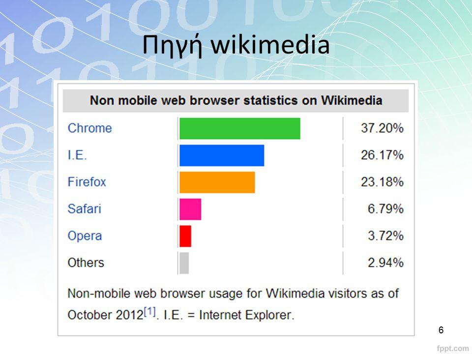 Πηγή wikimedia 6