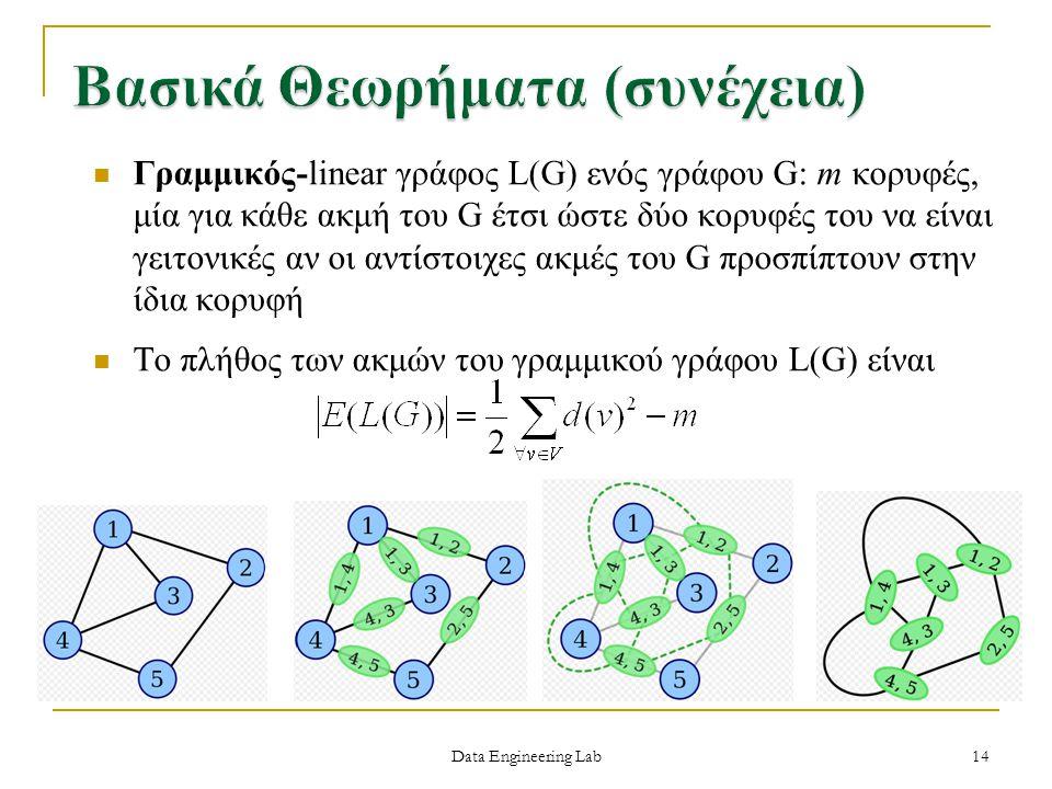 Data Engineering Lab Γραμμικός-linear γράφος L(G) ενός γράφου G: m κορυφές, μία για κάθε ακμή του G έτσι ώστε δύο κορυφές του να είναι γειτονικές αν ο