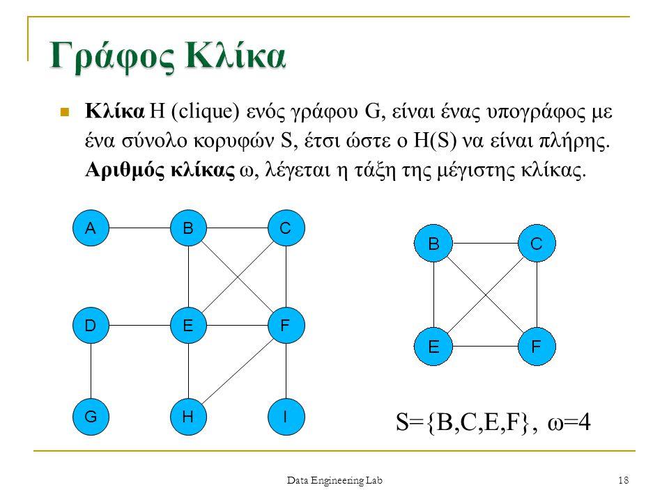 Data Engineering Lab S={B,C,E,F}, ω=4 Κλίκα H (clique) ενός γράφου G, είναι ένας υπογράφος με ένα σύνολο κορυφών S, έτσι ώστε ο H(S) να είναι πλήρης.
