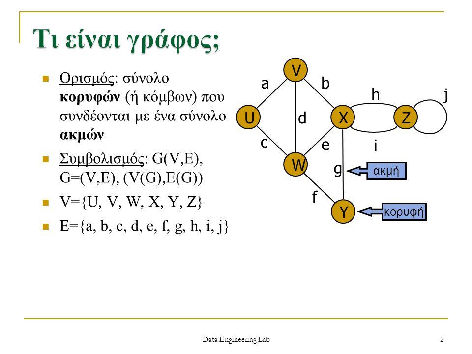 Data Engineering Lab Ορισμός: σύνολο κορυφών (ή κόμβων) που συνδέονται με ένα σύνολο ακμών Συμβολισμός: G(V,E), G=(V,E), (V(G),E(G)) V={U, V, W, X, Y,