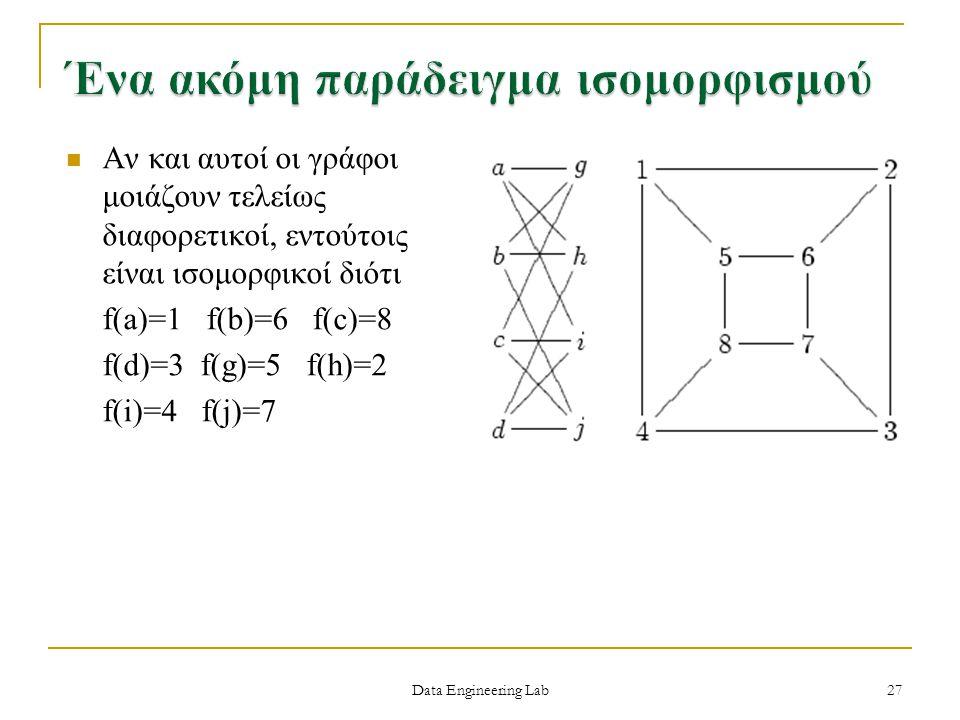 Αν και αυτοί οι γράφοι μοιάζουν τελείως διαφορετικοί, εντούτοις είναι ισομορφικοί διότι f(a)=1 f(b)=6 f(c)=8 f(d)=3 f(g)=5 f(h)=2 f(i)=4 f(j)=7 Data E