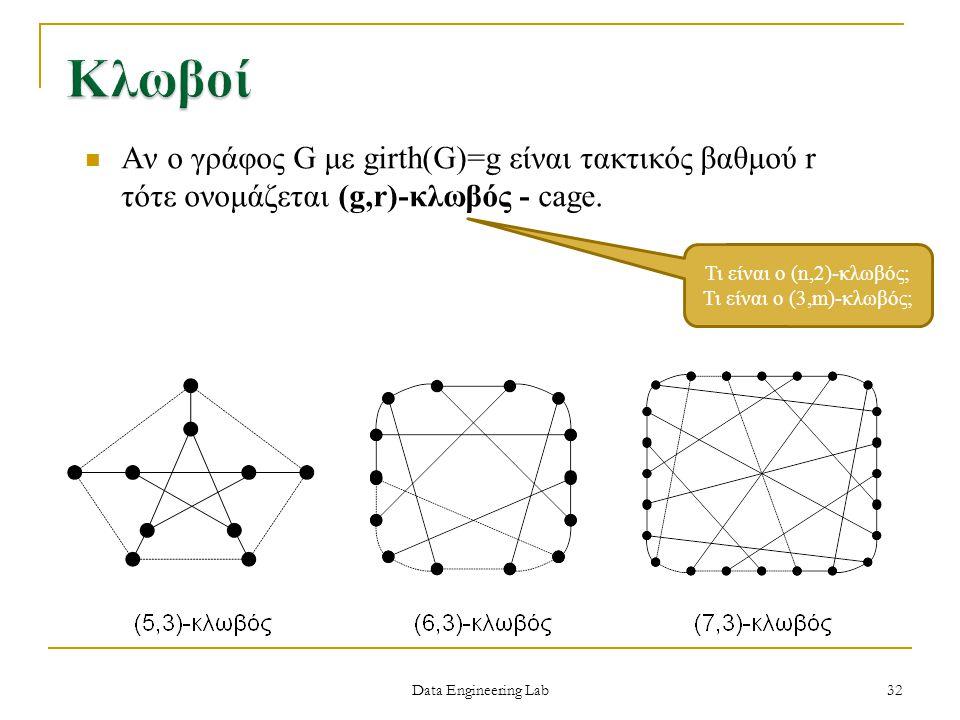 Data Engineering Lab Αν ο γράφος G με girth(G)=g είναι τακτικός βαθμού r τότε ονομάζεται (g,r)-κλωβός - cage. Τι είναι ο (n,2)-κλωβός; Τι είναι ο (3,m