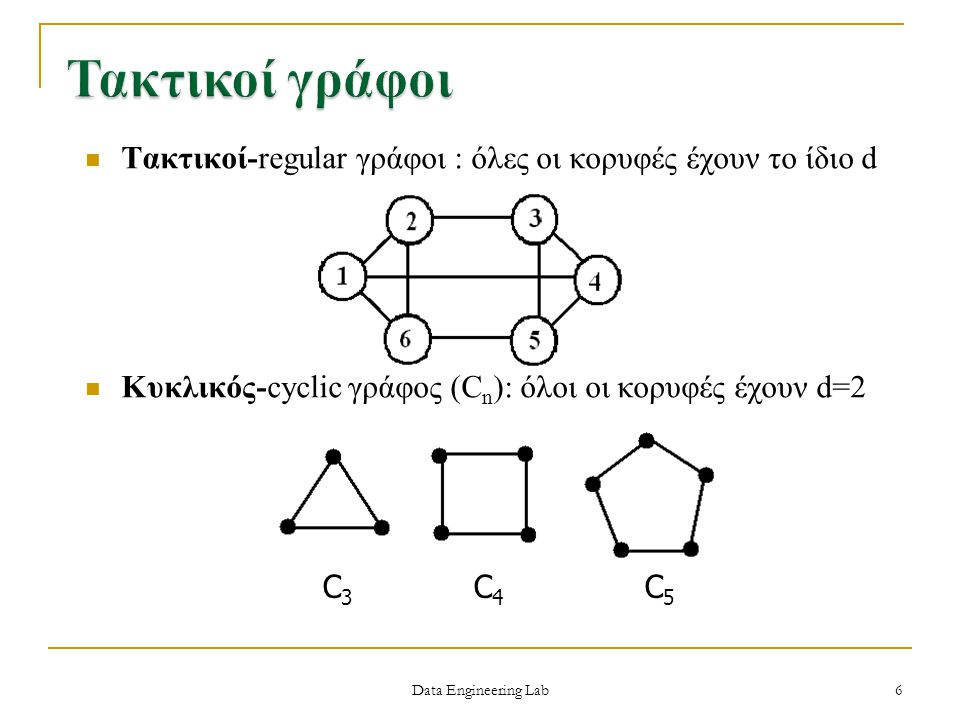 Data Engineering Lab Τακτικοί-regular γράφοι : όλες οι κορυφές έχουν το ίδιο d Κυκλικός-cyclic γράφος (C n ): όλοι οι κορυφές έχουν d=2 C 3 C 4 C 5 6