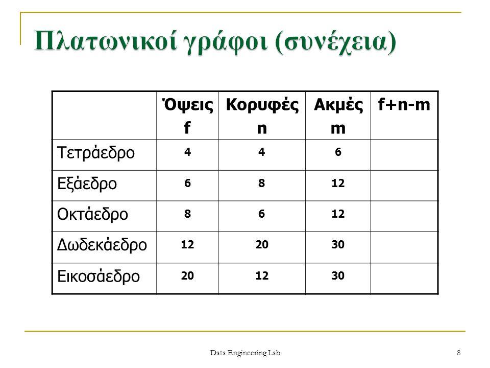 Data Engineering Lab Το πλήθος των κορυφών n Το πλήθος των ακμών m Υπάρχει κορυφή βαθμού k Υπάρχουν m κορυφές βαθμού k Υπάρχει κύκλωμα μήκους k Υπάρχει ανοικτό κύκλωμα μήκους k Υπάρχουν m ανοικτά κυκλώματα μήκους k Είναι συνδεδεμένος Υπάρχει Eulerian κύκλωμα Υπάρχει Hamiltonianian κύκλος 29