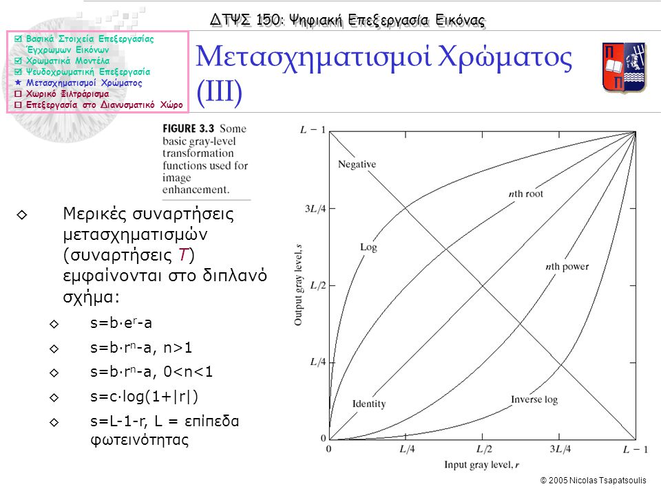 ΔΤΨΣ 150: Ψηφιακή Επεξεργασία Εικόνας © 2005 Nicolas Tsapatsoulis Μετασχηματισμοί Χρώματος (ΙΙΙ)  Βασικά Στοιχεία Επεξεργασίας Έγχρωμων Εικόνων  Χρωματικά Μοντέλα  Ψευδοχρωματική Επεξεργασία  Μετασχηματισμοί Χρώματος  Χωρικό Φιλτράρισμα  Επεξεργασία στο Διανυσματικό Χώρο ◊Μερικές συναρτήσεις μετασχηματισμών (συναρτήσεις T) εμφαίνονται στο διπλανό σχήμα: ◊s=b·e r -a ◊s=b·r n -a, n>1 ◊s=b·r n -a, 0<n<1 ◊s=c·log(1+|r|) ◊s=L-1-r, L = επίπεδα φωτεινότητας