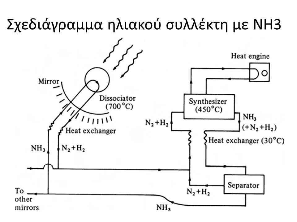 Σχεδιάγραμμα ηλιακού συλλέκτη με ΝΗ3