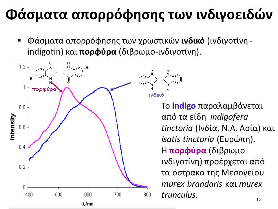 Φάσματα απορρόφησης των ινδιγοειδών  Φάσματα απορρόφησης των χρωστικών ινδικό (ινδιγοτίνη - indigotin) και πορφύρα (διβρωμο-ινδιγοτίνη). Το indigo πα
