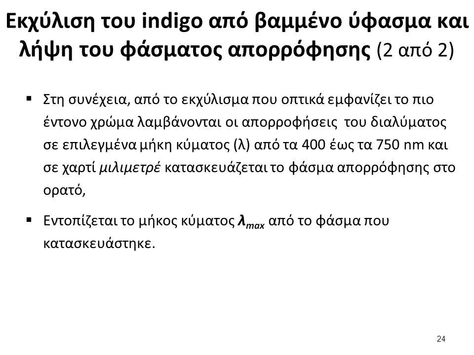 Εκχύλιση του indigo από βαμμένο ύφασμα και λήψη του φάσματος απορρόφησης (2 από 2)  Στη συνέχεια, από το εκχύλισμα που οπτικά εμφανίζει το πιο έντονο