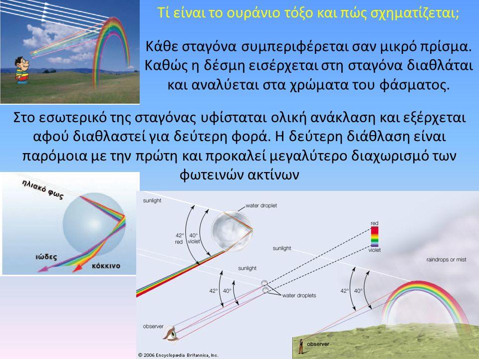 Τί είναι το ουράνιο τόξο και πώς σχηματίζεται; Κάθε σταγόνα συμπεριφέρεται σαν μικρό πρίσμα. Καθώς η δέσμη εισέρχεται στη σταγόνα διαθλάται και αναλύε