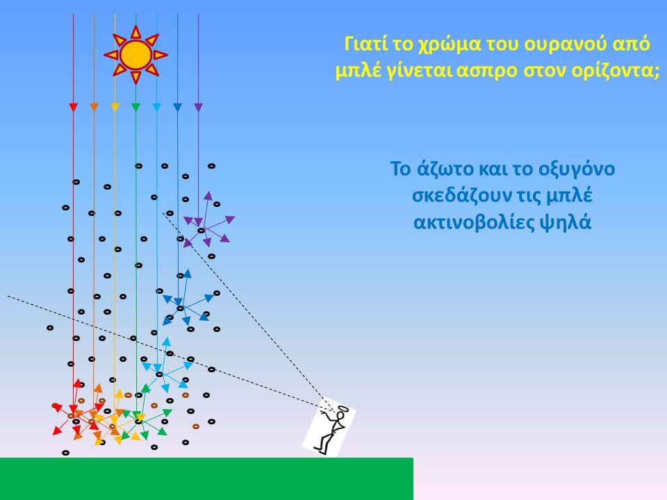 Το άζωτο και το οξυγόνο σκεδάζουν τις μπλέ ακτινοβολίες ψηλά