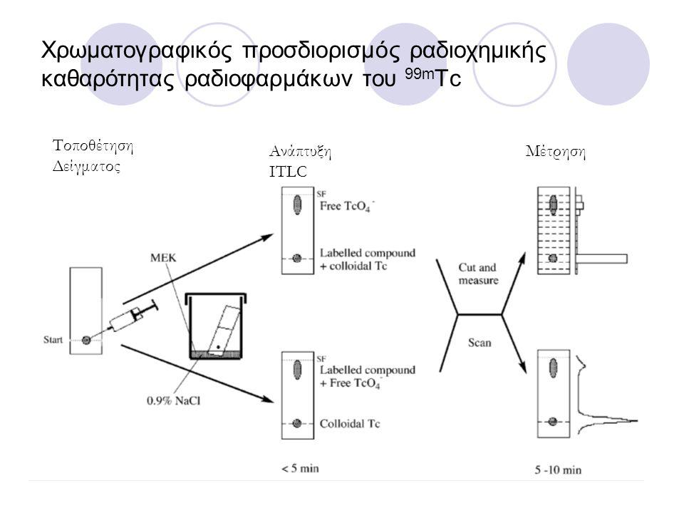 Χρωματογραφικός προσδιορισμός ραδιοχημικής καθαρότητας ραδιοφαρμάκων του 99m Tc Τοποθέτηση Δείγματος Ανάπτυξη ITLC Μέτρηση