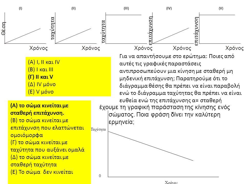 Θ έ σ η Χρόνος (Ι)(ΙΙ)(ΙΙΙ)(IV)(V) ταχύτητα επιτάχυνση (Α) Ι, ΙΙ και ΙV (Β) Ι και ΙΙΙ (Γ) ΙΙ και V (Δ) ΙV μόνο (Ε) V μόνο Ταχύτητα Χρόνος 0 (Α) το σώμ