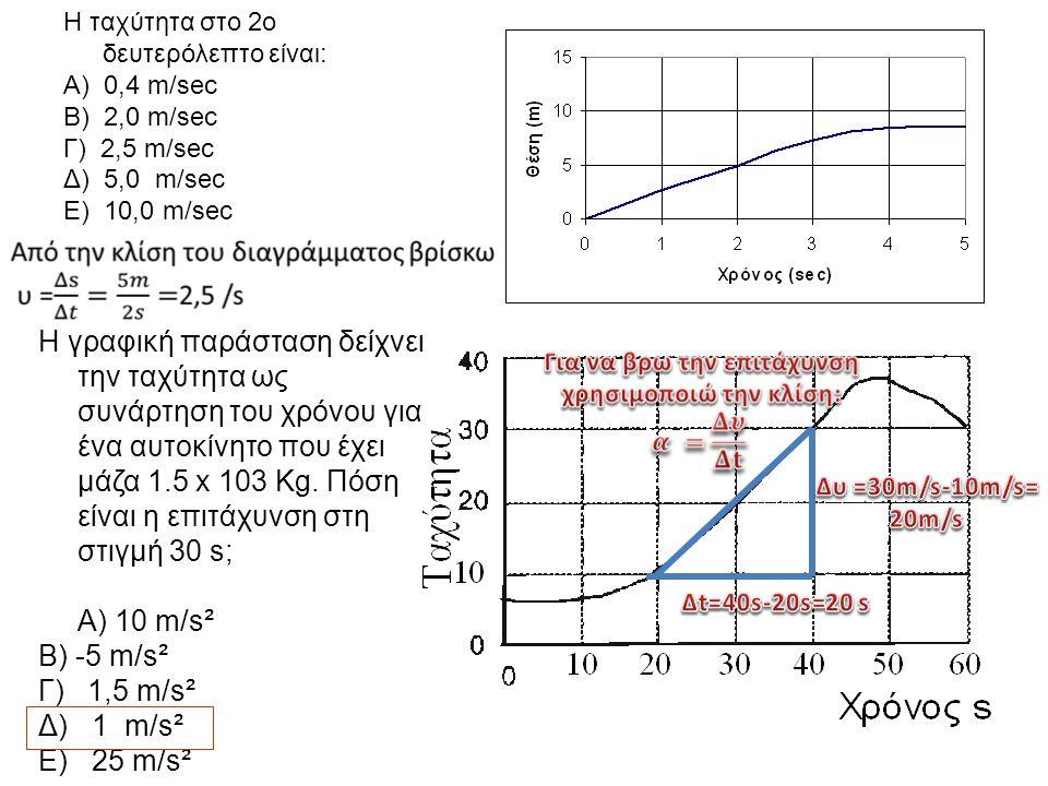 Η ταχύτητα στο 2ο δευτερόλεπτο είναι: Α) 0,4 m/sec Β) 2,0 m/sec Γ) 2,5 m/sec Δ) 5,0 m/sec Ε) 10,0 m/sec H γραφική παράσταση δείχνει την ταχύτητα ως συ