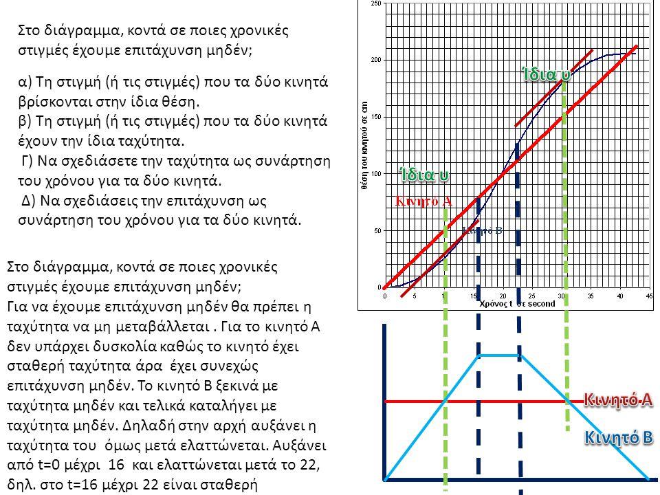 Στο διάγραμμα, κοντά σε ποιες χρονικές στιγμές έχουμε επιτάχυνση μηδέν; α) Τη στιγμή (ή τις στιγμές) που τα δύο κινητά βρίσκονται στην ίδια θέση. β) Τ