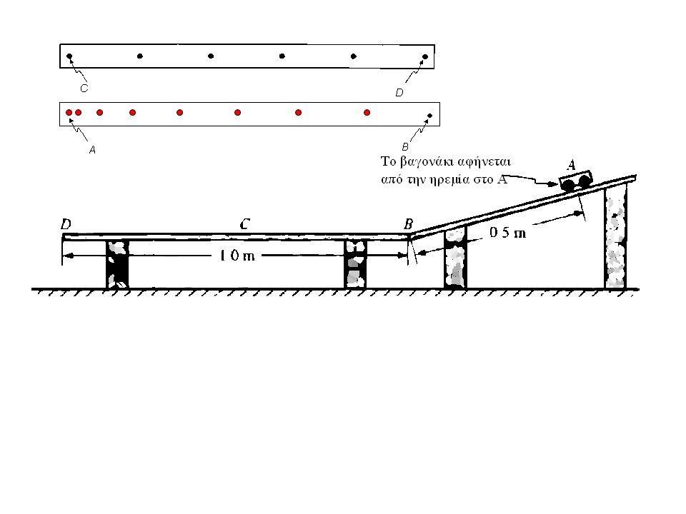 Θέση κατά μήκος της τροχιάς Ταχύτητα κατά μήκος τηςτροχιάς Χρόνος tAtA tBtB tDtD tAtA tBtB tDtD