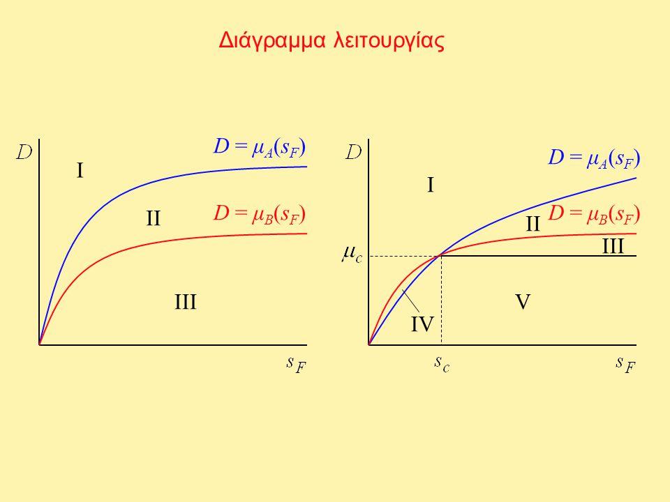 D = μ A (s F ) Διάγραμμα λειτουργίας D = μ B (s F ) D = μ A (s F ) D = μ B (s F ) Ι ΙΙ ΙΙΙ Ι ΙΙ ΙΙΙ V ΙVΙV