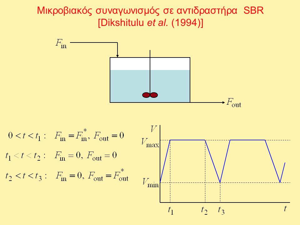 Μικροβιακός συναγωνισμός σε αντιδραστήρα SBR [Dikshitulu et al. (1994)]